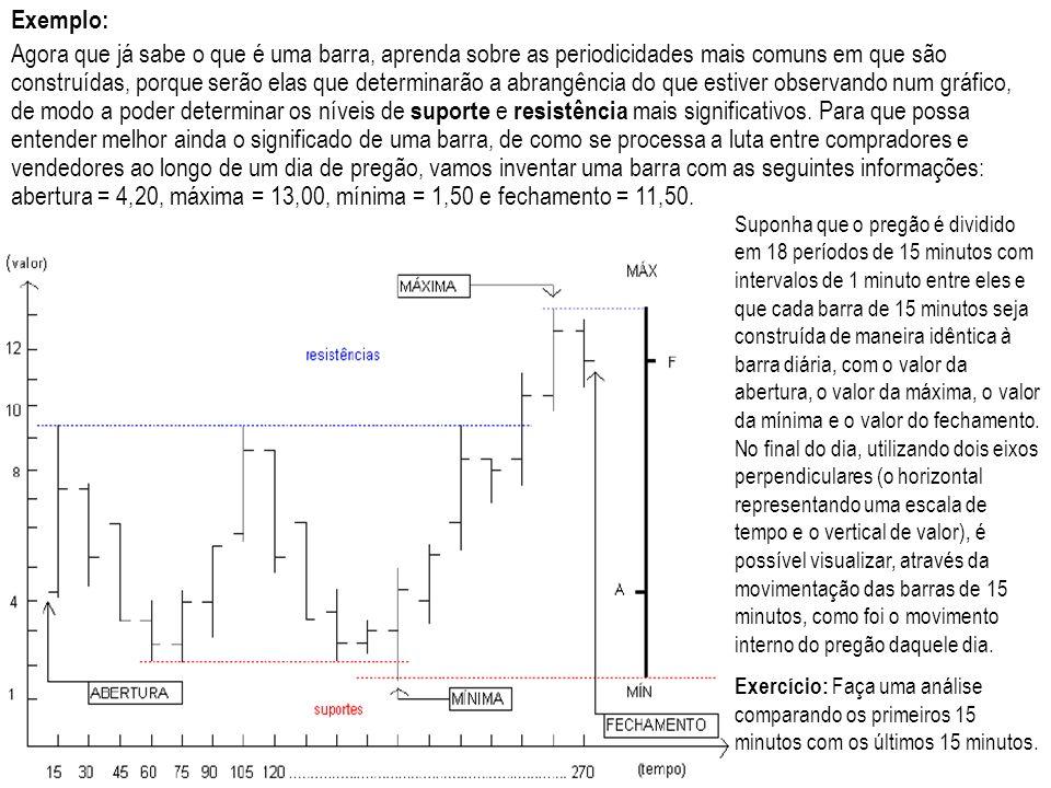 Exemplo: Agora que já sabe o que é uma barra, aprenda sobre as periodicidades mais comuns em que são construídas, porque serão elas que determinarão a