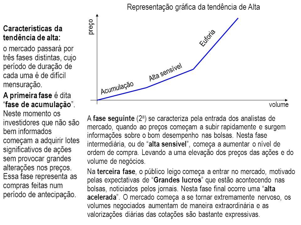 preço volume Acumulação Alta sensível Euforia Representação gráfica da tendência de Alta Características da tendência de alta: o mercado passará por t