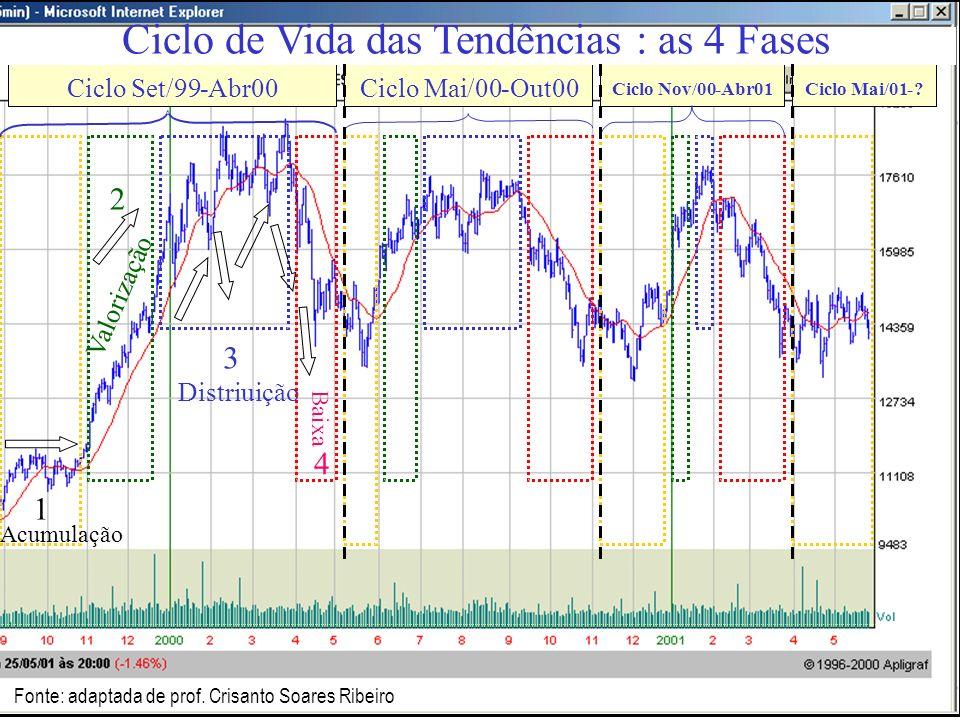 ANÁLISE DE AÇÕES - A MECÂNICA DO MERCADO Partindo da teoria estabelecida por Charles H. Dow ( o Dow do Dow Jones), no final do século 19, hoje é unive
