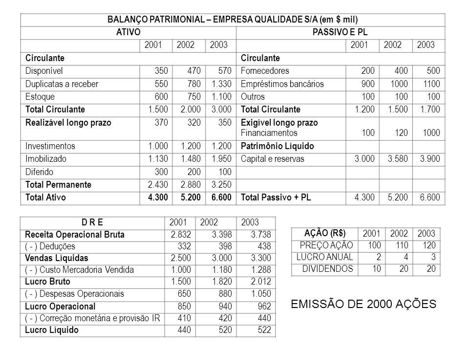 BALANÇO PATRIMONIAL – EMPRESA QUALIDADE S/A (em $ mil) ATIVOPASSIVO E PL 200120022003200120022003 Circulante Disponível350470570Fornecedores200400500