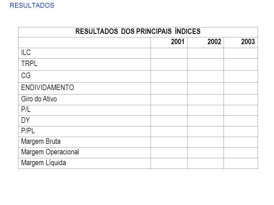 RESULTADOS RESULTADOS DOS PRINCIPAIS ÍNDICES 200120022003 ILC1,2501,3331,765 TRPL12,60%14,89%14,94% CG300500300 ENDIVIDAMENTO0,023 0,152 Giro do Ativo