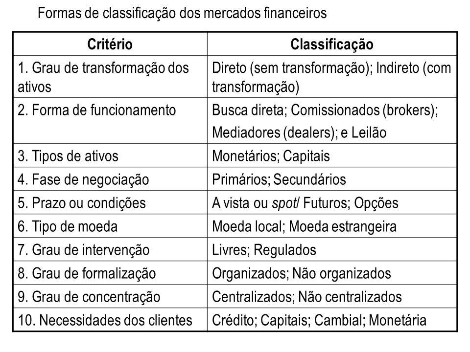 Classificação dos mercados financeiros com base nas necessidades dos clientes CritérioCaracterísticas e tipos de operações De CréditoSupre as necessidades de crédito de curto e médio prazos; por exemplo, capital de giro para empresas e consumo para as famílias.