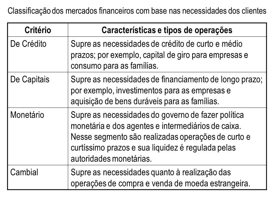 Classificação dos mercados financeiros com base nas necessidades dos clientes CritérioCaracterísticas e tipos de operações De CréditoSupre as necessid