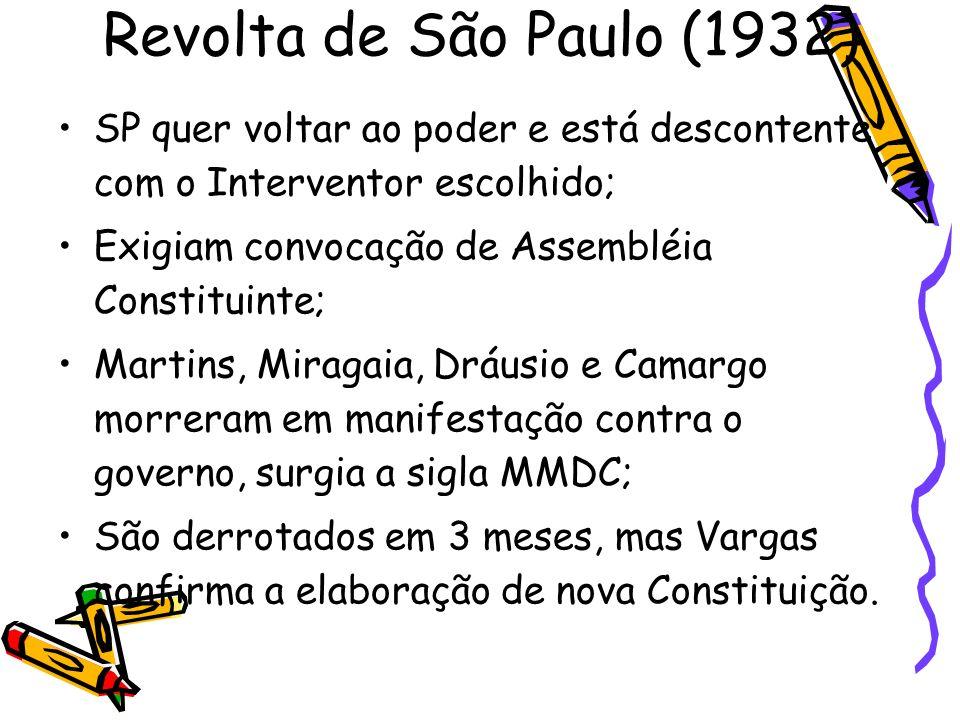 Constituição de 1934 Voto: Secreto, estendido às mulheres; mas continuavam sem direito: analfabetos, mendigos, militares, etc.