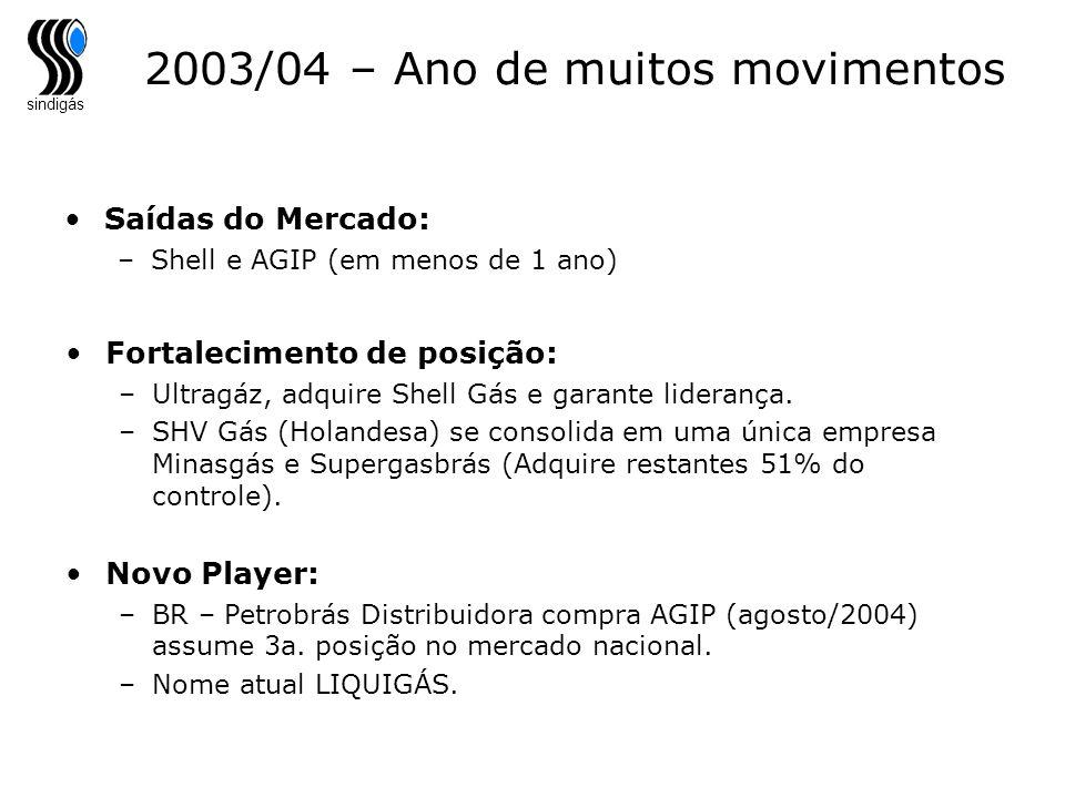 sindigás 2003/04 – Ano de muitos movimentos Saídas do Mercado: –Shell e AGIP (em menos de 1 ano) Fortalecimento de posição: –Ultragáz, adquire Shell G