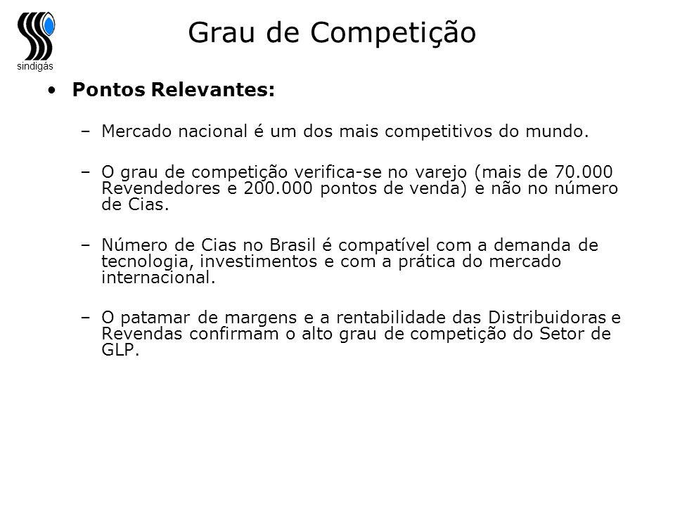 sindigás Grau de Competição Pontos Relevantes: –Mercado nacional é um dos mais competitivos do mundo. –O grau de competição verifica-se no varejo (mai