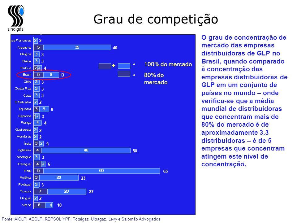 sindigás Grau de competição Fonte: AIGLP, AEGLP, REPSOL YPF, Totalgaz, Ultragaz, Levy e Salomão Advogados 80% do mercado 100% do mercado Empresas dist
