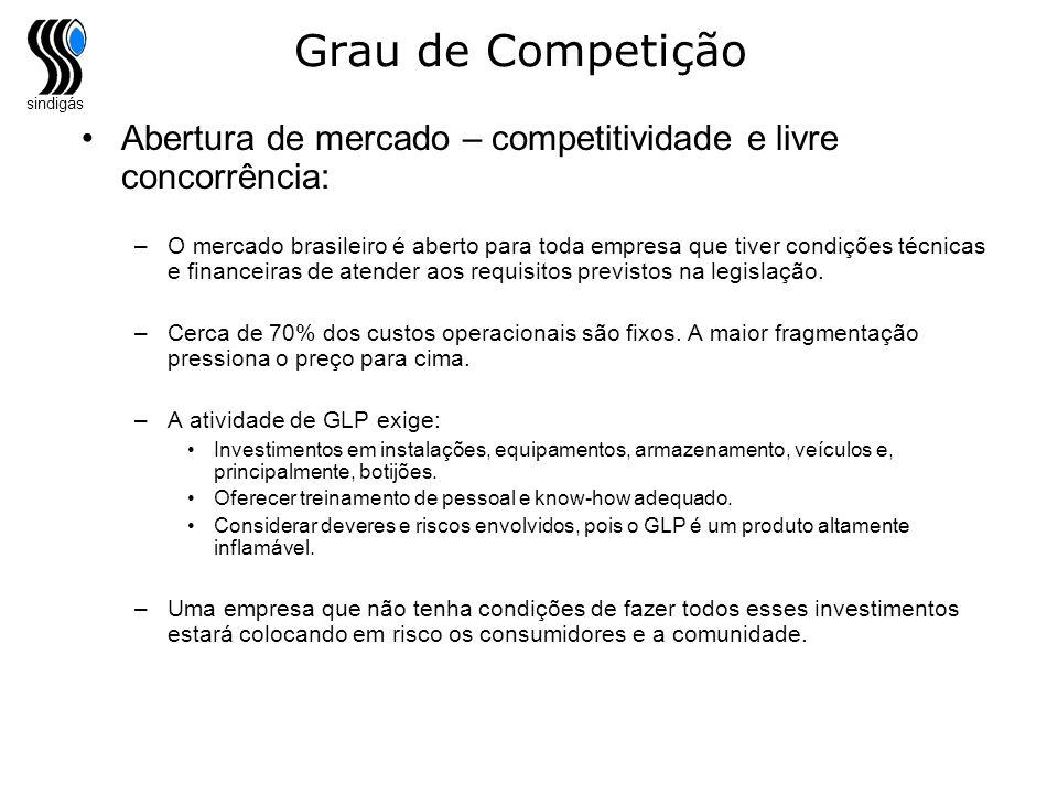 sindigás Grau de Competição Abertura de mercado – competitividade e livre concorrência: –O mercado brasileiro é aberto para toda empresa que tiver con