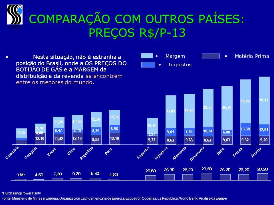 sindigás COMPARAÇÃO COM OUTROS PAÍSES: PREÇOS R$/P-13 *Purchasing Power Parity Fonte: Ministério de Minas e Energia, Organización Latinoamericana de E
