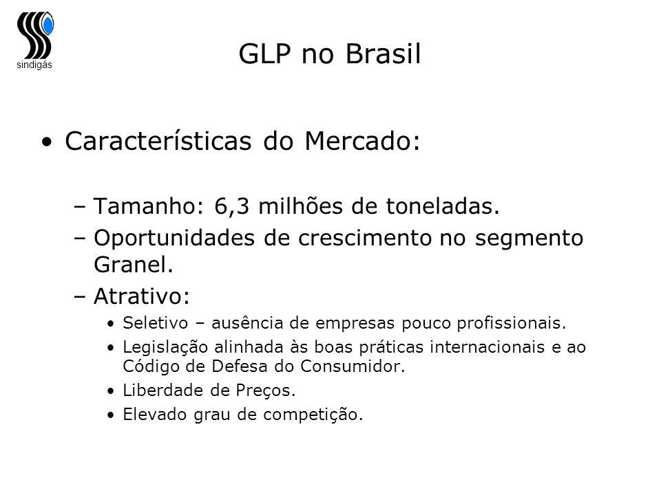 sindigás GLP no Brasil Características do Mercado: –Tamanho: 6,3 milhões de toneladas. –Oportunidades de crescimento no segmento Granel. –Atrativo: Se