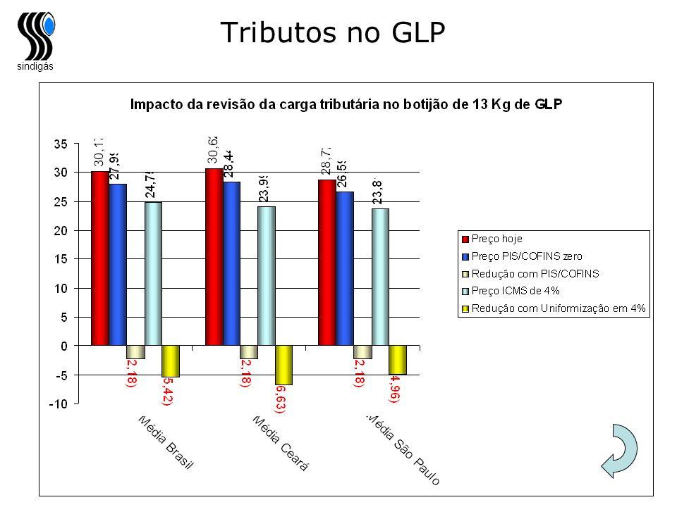 sindigás Tributos no GLP