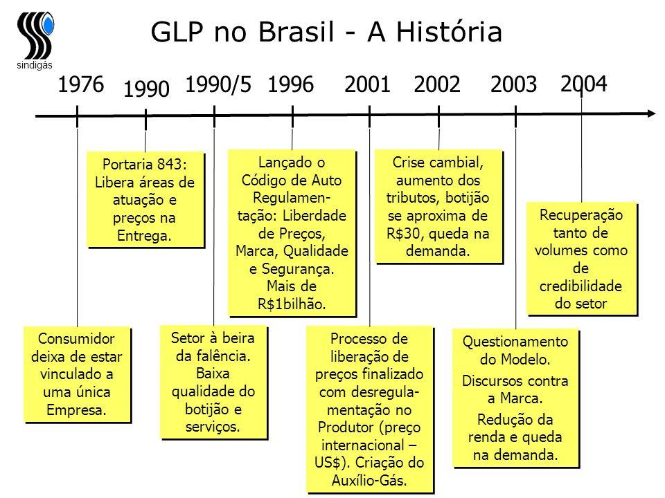 sindigás GLP no Brasil - A História 1976 Consumidor deixa de estar vinculado a uma única Empresa. 1990/5 Setor à beira da falência. Baixa qualidade do