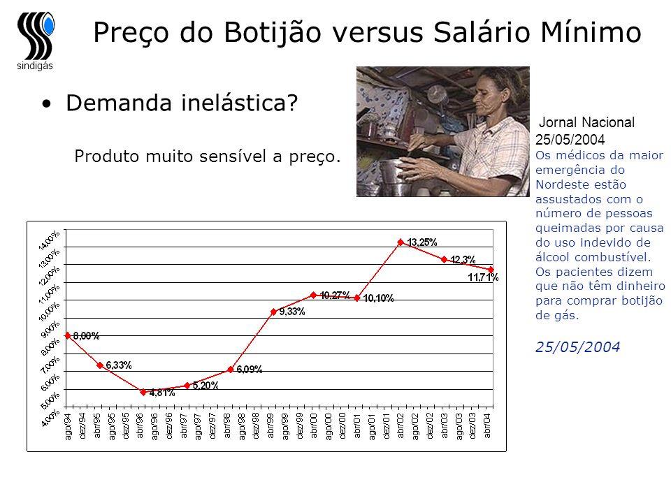 sindigás Preço do Botijão versus Salário Mínimo Demanda inelástica? Produto muito sensível a preço. Jornal Nacional 25/05/2004 Os médicos da maior eme