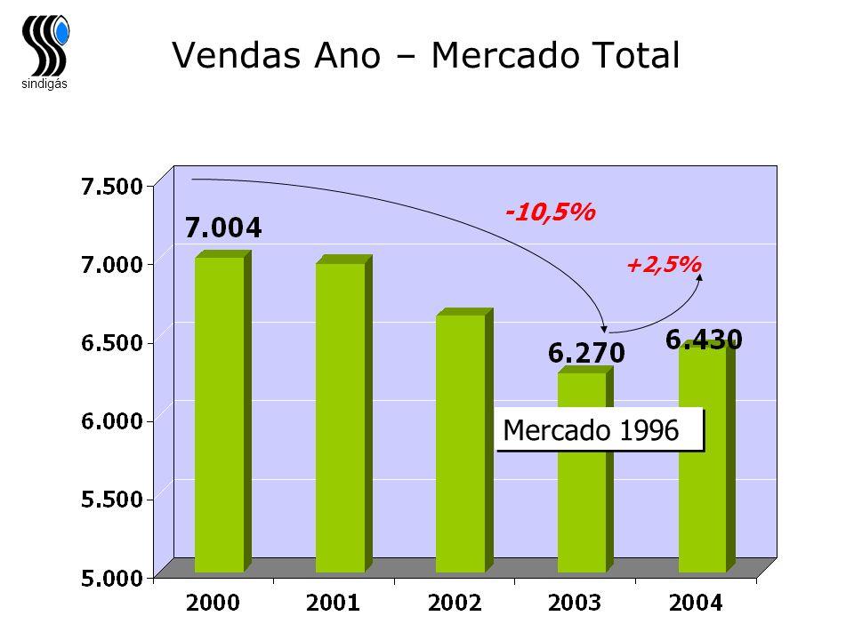 sindigás Vendas Ano – Mercado Total -10,5% +2,5% Mercado 1996