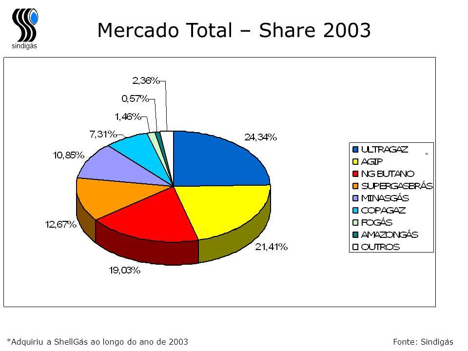 sindigás *Adquiriu a ShellGás ao longo do ano de 2003 * Fonte: Sindigás Mercado Total – Share 2003