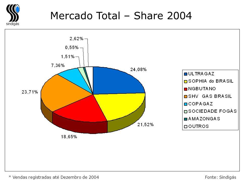 sindigás * Vendas registradas até Dezembro de 2004Fonte: Sindigás Mercado Total – Share 2004