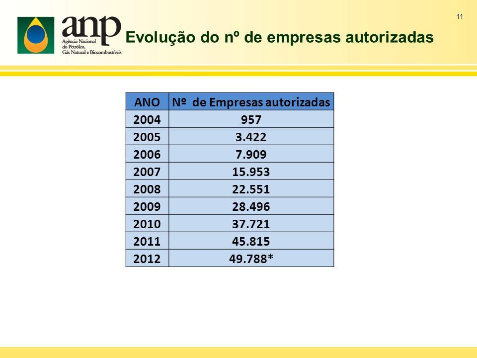Evolução do nº de empresas autorizadas 11 ANONº de Empresas autorizadas 2004957 20053.422 20067.909 200715.953 200822.551 200928.496 201037.721 201145.815 201249.788*