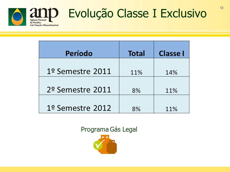 13 PeríodoTotalClasse I 1º Semestre 2011 11%14% 2º Semestre 2011 8%11% 1º Semestre 2012 8%11% Evolução Classe I Exclusivo Programa Gás Legal