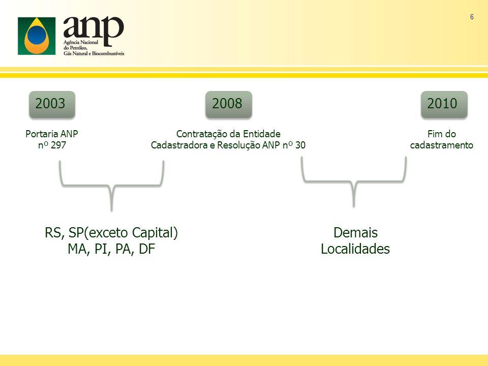 6 2003 2008 2010 Portaria ANP nº 297 Contratação da Entidade Cadastradora e Resolução ANP nº 30 Fim do cadastramento RS, SP(exceto Capital) MA, PI, PA, DF Demais Localidades