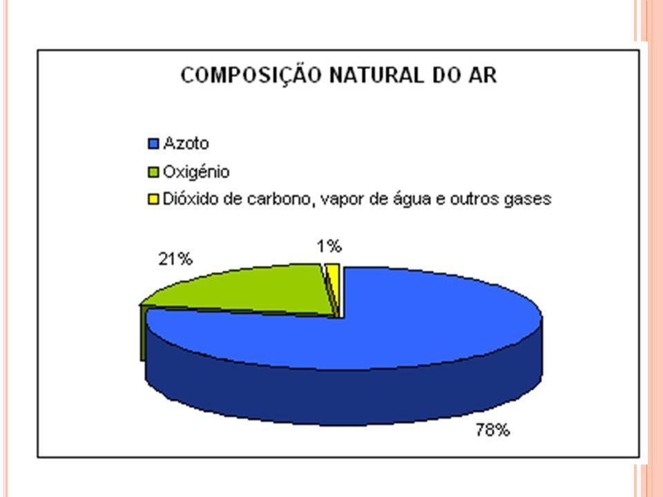 Gás Oxigênio e a combustão: O gás oxigênio é um gás de importância fundamental para os processos vitais do nosso planeta, utilizado na respiração da maioria dos seres vivos.