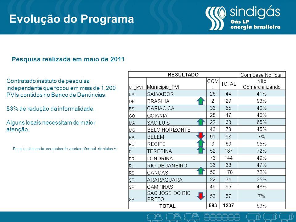 Evolução do Programa Pesquisa realizada em maio de 2011 RESULTADOCom Base No Total UF_PVI Municipio_PVI COM.