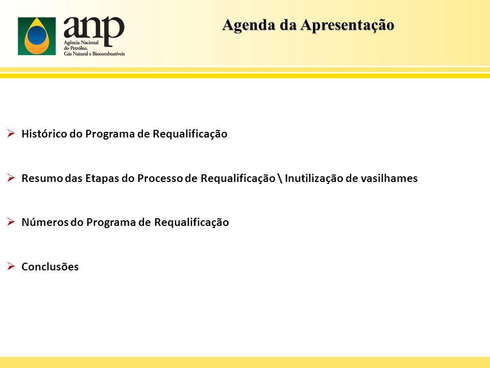 Histórico do Programa de Requalificação Resumo das Etapas do Processo de Requalificação \ Inutilização de vasilhames Números do Programa de Requalific
