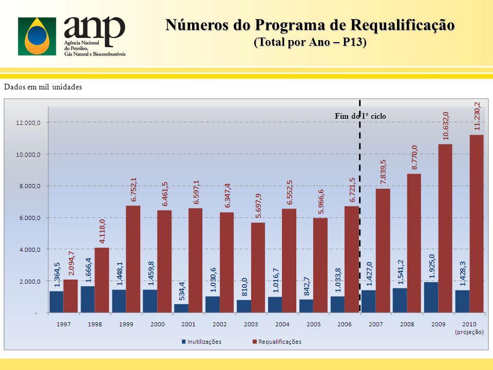 Números do Programa de Requalificação (Média Mensal – P13) Dados em mil unidades Fim do 1º ciclo