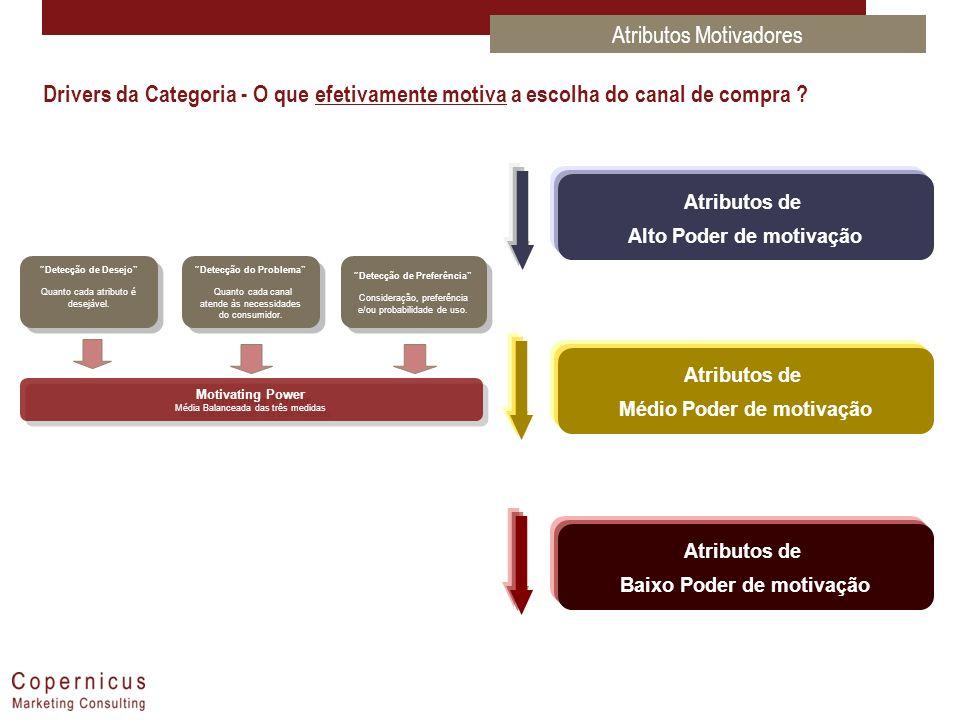 Atributos de Alto Poder de motivação Atributos de Médio Poder de motivação Atributos de Baixo Poder de motivação Detecção de Desejo Quanto cada atribu