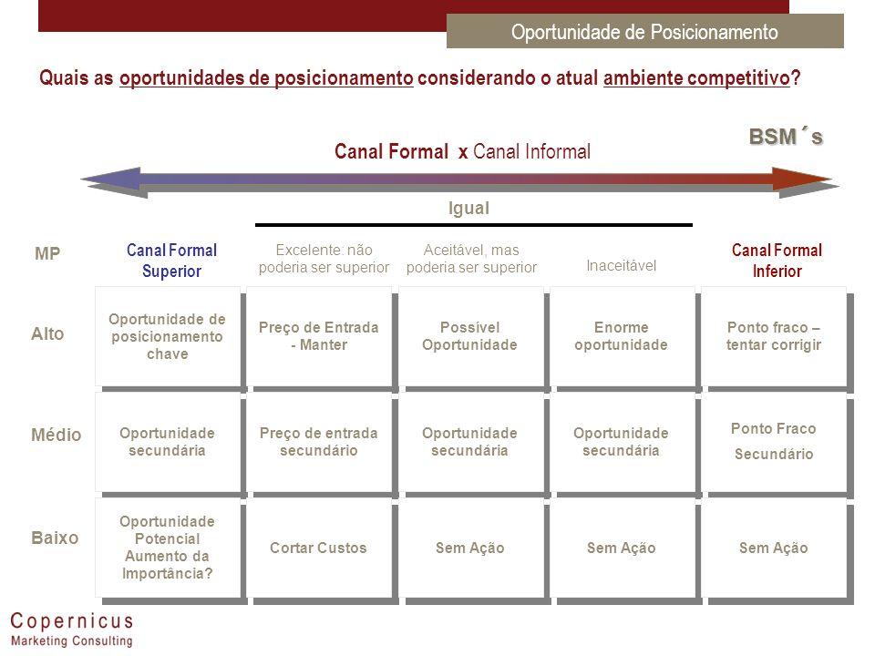 BSM´s Canal Formal x Canal Informal Quais as oportunidades de posicionamento considerando o atual ambiente competitivo? Oportunidade de posicionamento