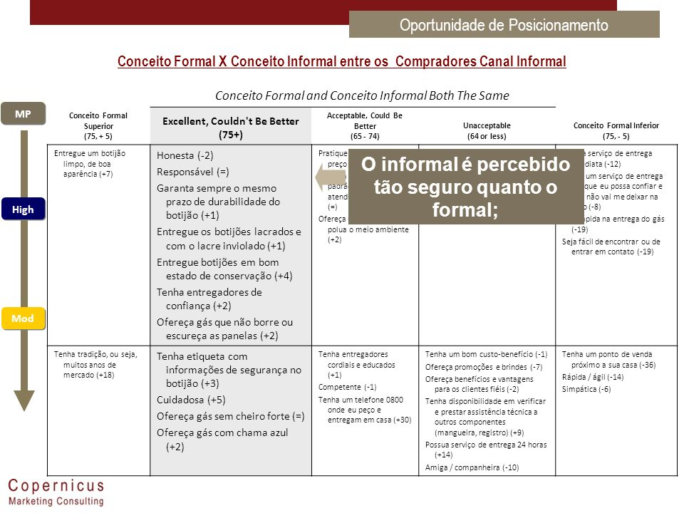 Conceito Formal and Conceito Informal Both The Same Conceito Formal Superior (75, + 5) Excellent, Couldn't Be Better (75+) Acceptable, Could Be Better