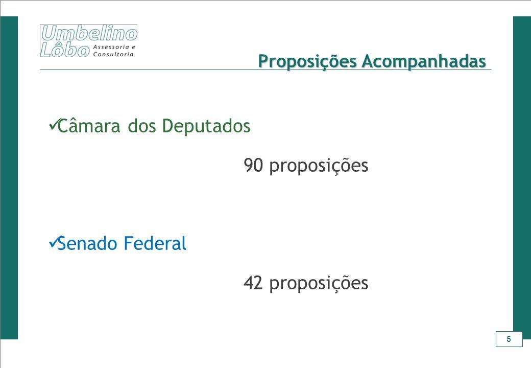 5 Proposições Acompanhadas Câmara dos Deputados 90 proposições Senado Federal 42 proposições