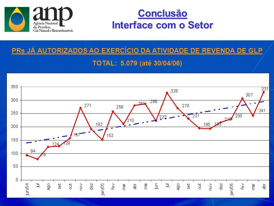 PRs JÁ AUTORIZADOS AO EXERCÍCIO DA ATIVIDADE DE REVENDA DE GLP TOTAL: 5.079 (até 30/04/06) Conclusão Interface com o Setor