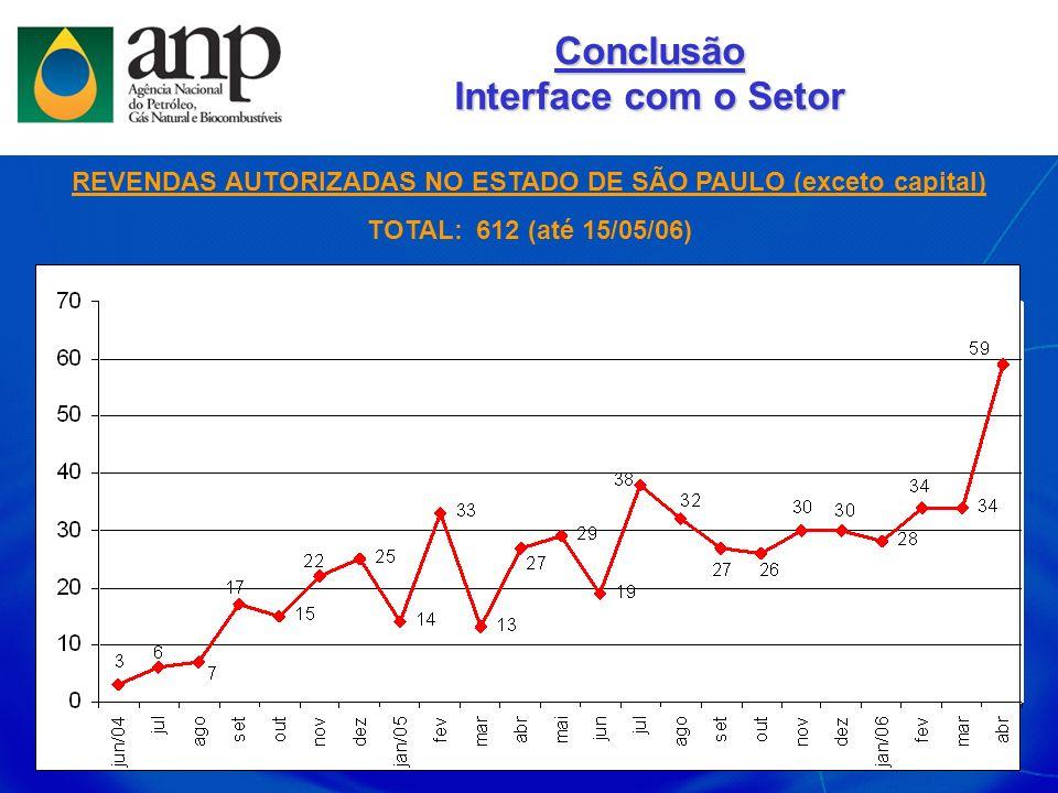 REVENDAS AUTORIZADAS NO ESTADO DE SÃO PAULO (exceto capital) TOTAL: 612 (até 15/05/06) Conclusão Interface com o Setor