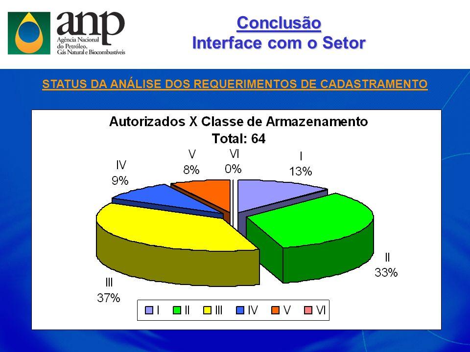 STATUS DA ANÁLISE DOS REQUERIMENTOS DE CADASTRAMENTO Conclusão Interface com o Setor