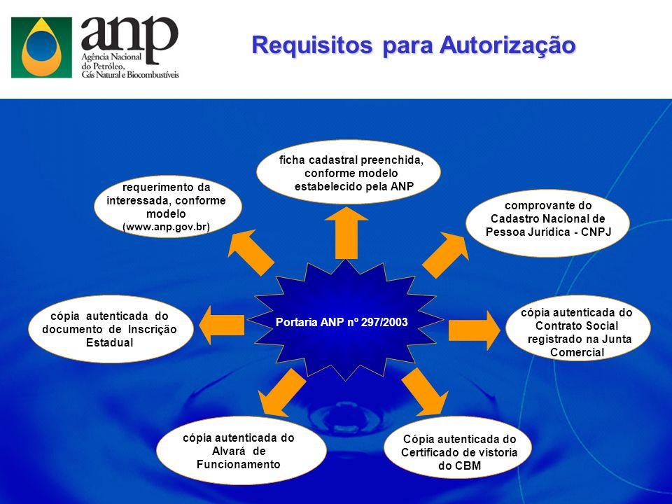 ficha cadastral preenchida, conforme modelo estabelecido pela ANP comprovante do Cadastro Nacional de Pessoa Jurídica - CNPJ cópia autenticada do Cont