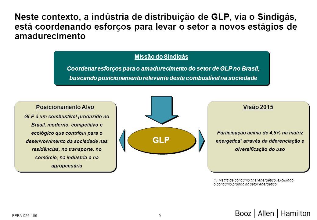 9RPBA-026-106 GLP é um combustível produzido no Brasil, moderno, competitivo e ecológico que contribui para o desenvolvimento da sociedade nas residências, no transporte, no comércio, na indústria e na agropecuária Posicionamento Alvo Participação acima de 4,5% na matriz energética* através da diferenciação e diversificação do uso Visão 2015 Coordenar esforços para o amadurecimento do setor de GLP no Brasil, buscando posicionamento relevante deste combustível na sociedade Missão do Sindigás (*) Matriz de consumo final energético, excluindo o consumo próprio do setor energético GLP Neste contexto, a indústria de distribuição de GLP, via o Sindigás, está coordenando esforços para levar o setor a novos estágios de amadurecimento