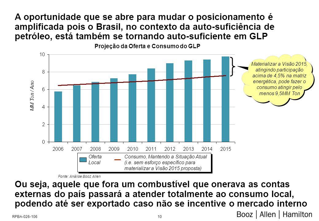 10RPBA-026-106 A oportunidade que se abre para mudar o posicionamento é amplificada pois o Brasil, no contexto da auto-suficiência de petróleo, está também se tornando auto-suficiente em GLP Projeção da Oferta e Consumo do GLP Fonte: Análise Booz Allen Oferta Local Consumo, Mantendo a Situação Atual (i.e.