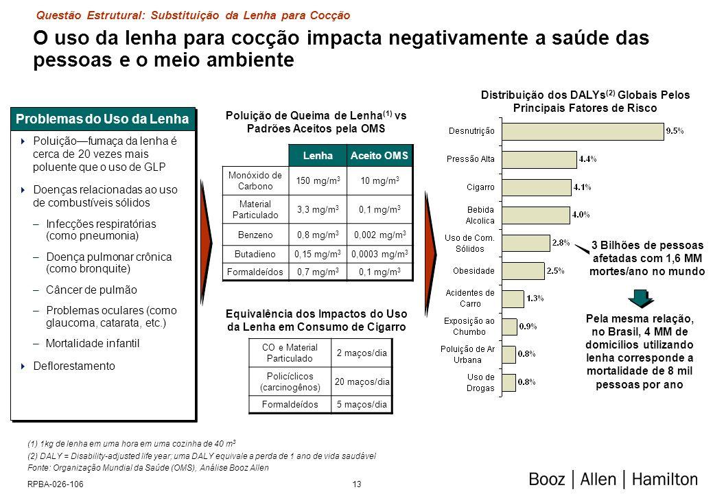 13RPBA-026-106 O uso da lenha para cocção impacta negativamente a saúde das pessoas e o meio ambiente Problemas do Uso da Lenha Poluiçãofumaça da lenh