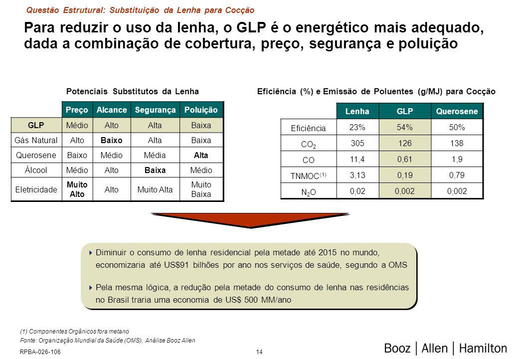 14RPBA-026-106 Para reduzir o uso da lenha, o GLP é o energético mais adequado, dada a combinação de cobertura, preço, segurança e poluição (1) Compon
