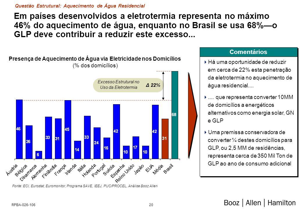 20RPBA-026-106 Em países desenvolvidos a eletrotermia representa no máximo 46% do aquecimento de água, enquanto no Brasil se usa 68%o GLP deve contribuir a reduzir este excesso...