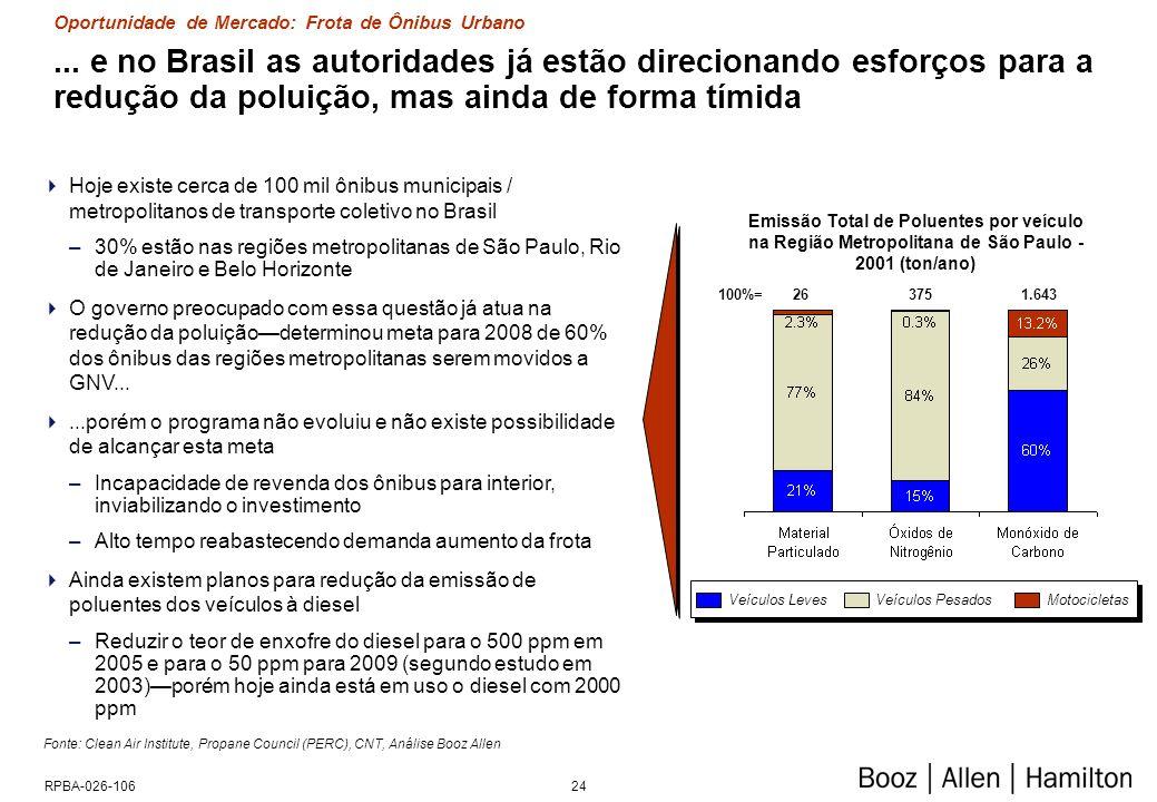 24RPBA-026-106... e no Brasil as autoridades já estão direcionando esforços para a redução da poluição, mas ainda de forma tímida Fonte: Clean Air Ins