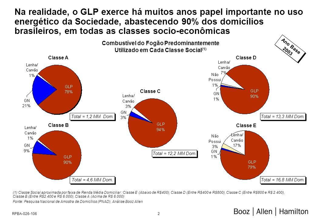 2RPBA-026-106 Na realidade, o GLP exerce há muitos anos papel importante no uso energético da Sociedade, abastecendo 90% dos domicílios brasileiros, em todas as classes socio-econômicas Classe A Classe B Classe D Classe E Classe C Combustível do Fogão Predominantemente Utilizado em Cada Classe Social (1) Ano Base 2003 Ano Base 2003 (1) Classe Social aproximada por faixa de Renda Média Domiciliar : Classe E (Abaixo de R$400), Classe D (Entre R$400 e R$800), Classe C (Entre R$800 e R$ 2.400), Classe B (Entre R$2.400 e R$ 6.000), Classe A (Acima de R$ 6.000) Fonte: Pesquisa Nacional de Amostra de Domicílios (PNAD), Análise Booz Allen Total = 4,6 MM Dom.
