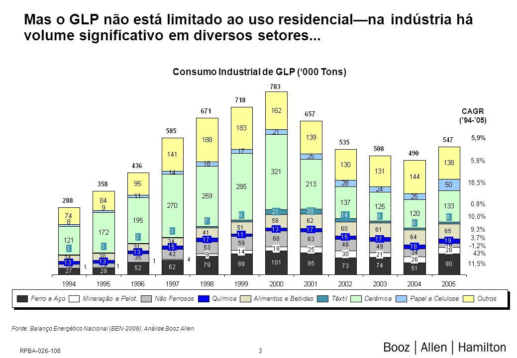 3RPBA-026-106 Mas o GLP não está limitado ao uso residencialna indústria há volume significativo em diversos setores... Fonte: Balanço Energético Naci