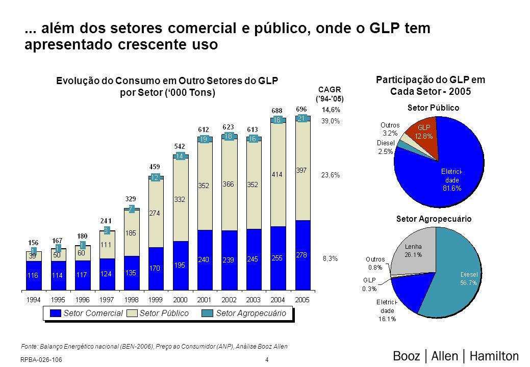 4RPBA-026-106... além dos setores comercial e público, onde o GLP tem apresentado crescente uso Fonte: Balanço Energético nacional (BEN-2006), Preço a