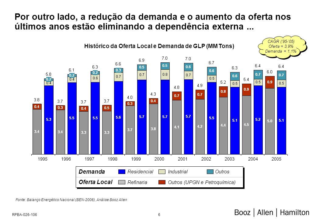 6RPBA-026-106 CAGR (95-05) Oferta = 3,9% Demanda = 1,1% Por outro lado, a redução da demanda e o aumento da oferta nos últimos anos estão eliminando a dependência externa...