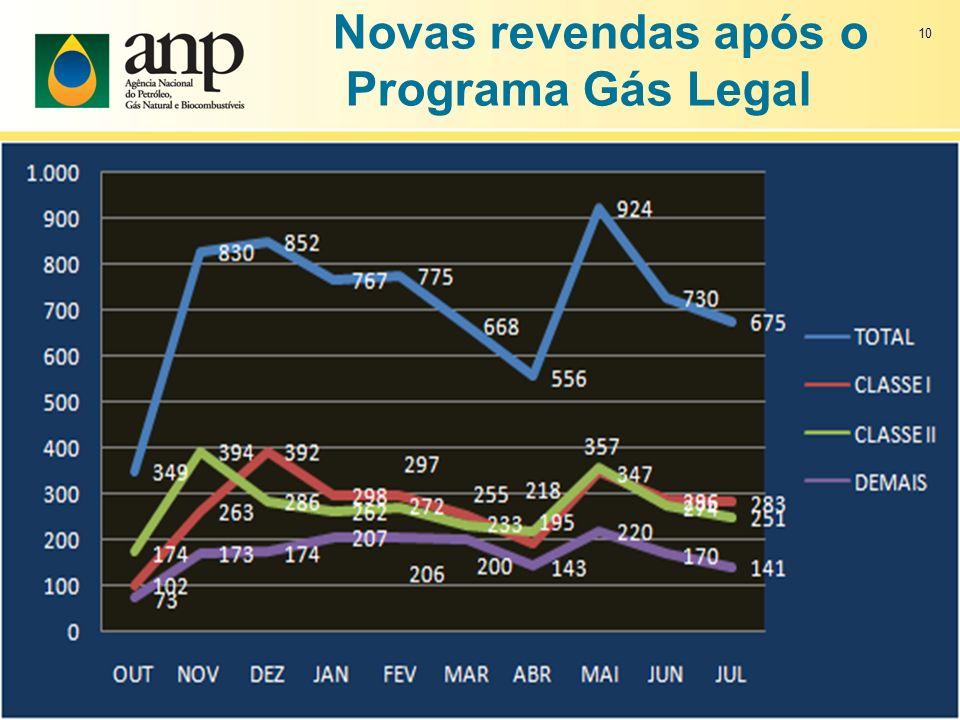 Novas revendas após o Programa Gás Legal 10