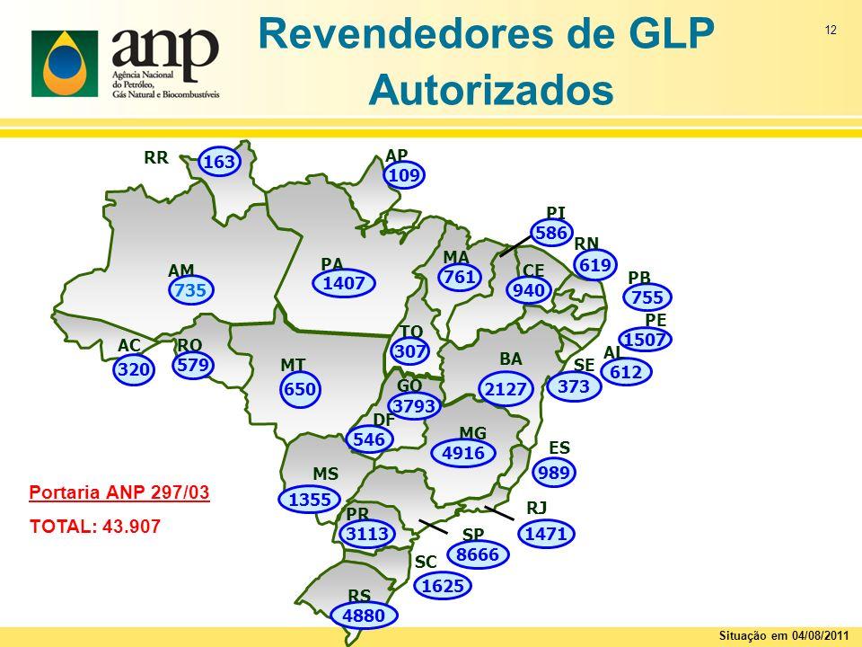 12 Revendedores de GLP Autorizados Portaria ANP 297/03 TOTAL: 43.907 Situação em 04/08/2011 4916 MG 940 CE 1407 PA 586 PI 735 AM 619 RN 109 AP 163 RR