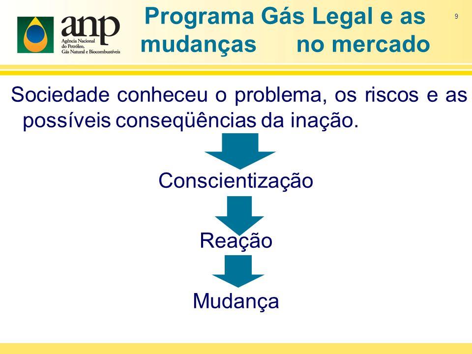 Programa Gás Legal e as mudanças no mercado Sociedade conheceu o problema, os riscos e as possíveis conseqüências da inação. Conscientização Reação Mu