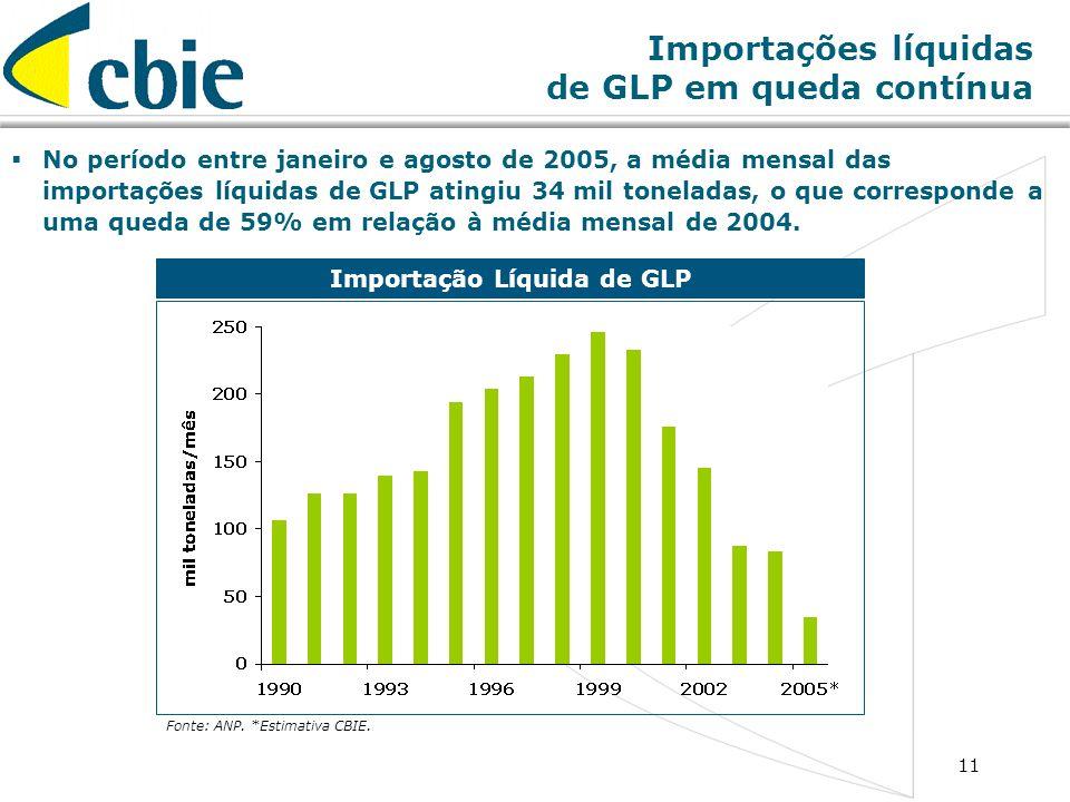 11 Importações líquidas de GLP em queda contínua Importação Líquida de GLP Fonte: ANP. *Estimativa CBIE. No período entre janeiro e agosto de 2005, a