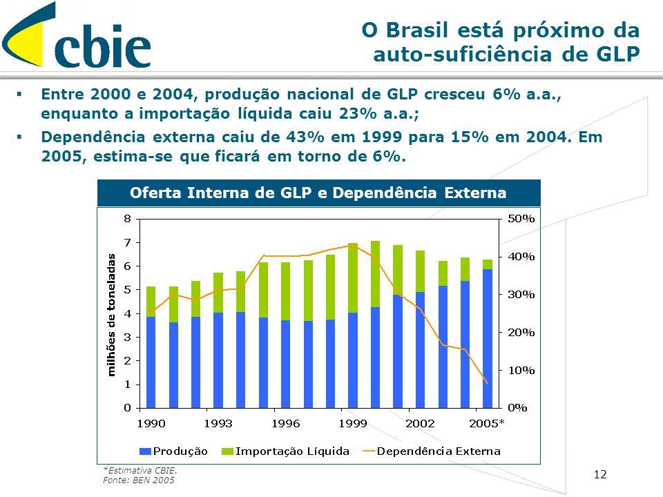 12 O Brasil está próximo da auto-suficiência de GLP Entre 2000 e 2004, produção nacional de GLP cresceu 6% a.a., enquanto a importação líquida caiu 23